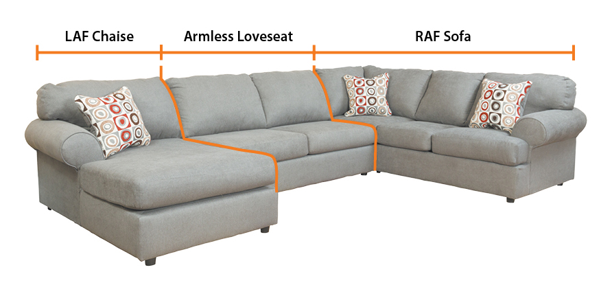 Diagram of a sectional showing, from left to right, a LAF chaise, an armless chair, and a RAF sofa