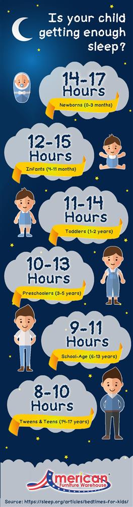 Infographic depicting how much sleep kids need depending on their age.